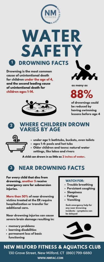 Water safety infographic At New Milford Fitness & Aquatics Club, we are committed to teaching your child the water safety skills they need to be safe around water. Our swimming lessons run year round with certified and experienced instructors.